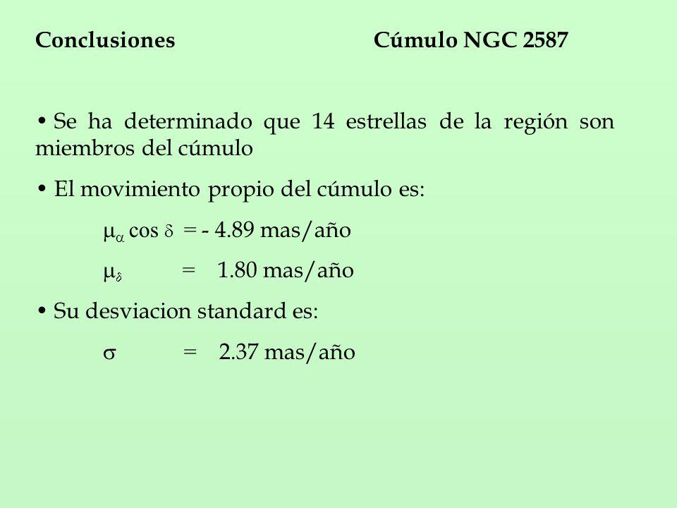 ConclusionesCúmulo NGC 2587 Se ha determinado que 14 estrellas de la región son miembros del cúmulo El movimiento propio del cúmulo es: cos = - 4.89 mas/año = 1.80 mas/año Su desviacion standard es: = 2.37 mas/año