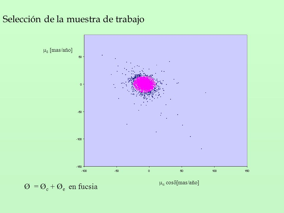 cos [mas/año] [mas/año] Selección de la muestra de trabajo Ø = Ø c + Ø e en fucsia