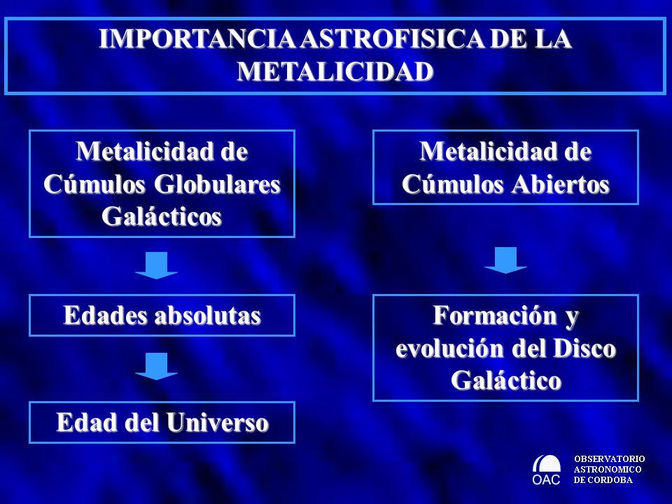 IMPORTANCIA ASTROFISICA DE LA METALICIDAD Metalicidad de Cúmulos Globulares Galácticos Edades absolutas Edad del Universo Metalicidad de Cúmulos Abier