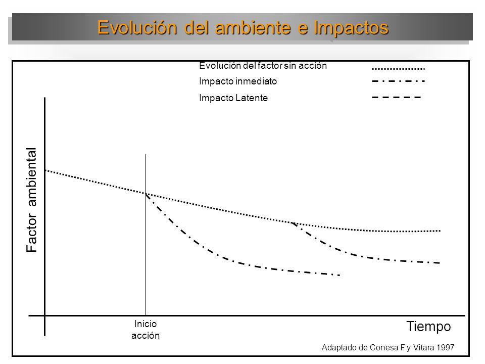 Evolución del ambiente e Impactos Factor ambiental Tiempo Evolución del factor sin acción Impacto permanente Impacto temporal Adaptado de Conesa F y Vitara 1997