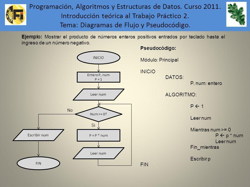 Programación, Algoritmos y Estructuras de Datos. Curso 2011. Introducción teórica al Trabajo Práctico 2. Tema: Diagramas de Flujo y Pseudocódigo. Ejem