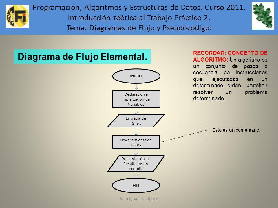 Juan Ignacio Talpone7 Programación, Algoritmos y Estructuras de Datos. Curso 2011. Introducción teórica al Trabajo Práctico 2. Tema: Diagramas de Fluj