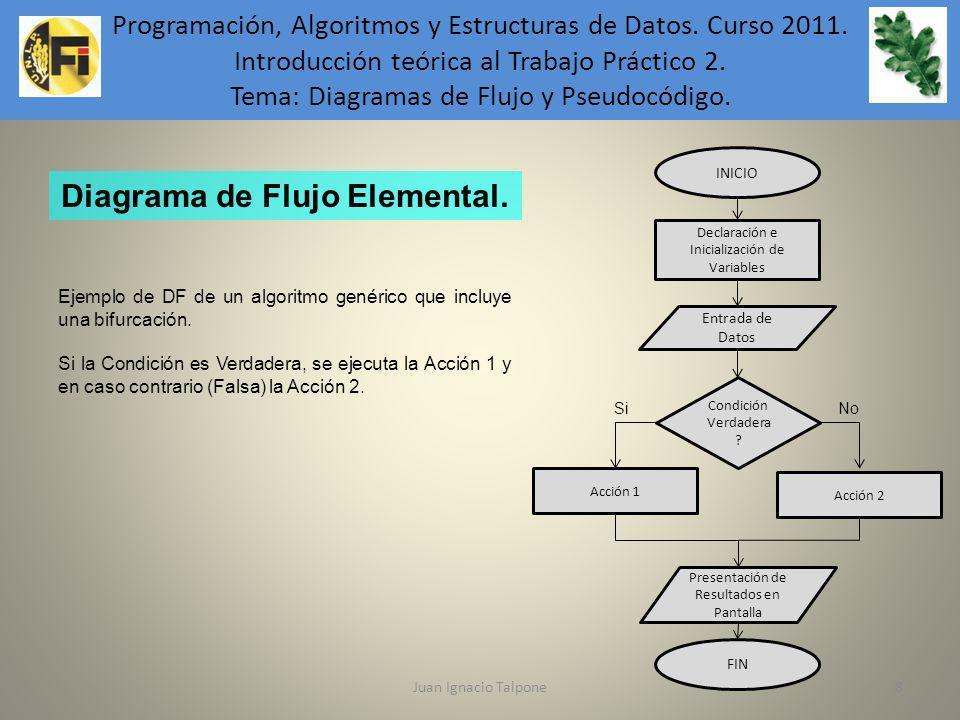 Juan Ignacio Talpone8 Programación, Algoritmos y Estructuras de Datos. Curso 2011. Introducción teórica al Trabajo Práctico 2. Tema: Diagramas de Fluj