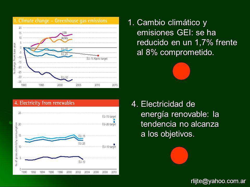 1.Cambio climático y emisiones GEI: se ha reducido en un 1,7% frente al 8% comprometido. 4.Electricidad de energía renovable: la tendencia no alcanza