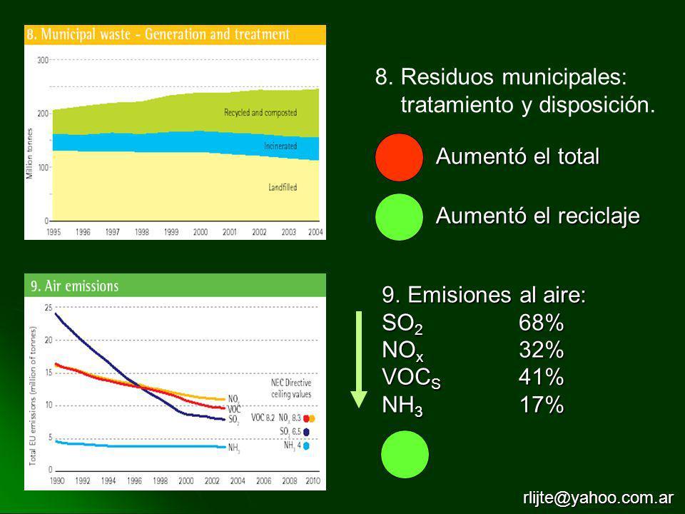 8.Residuos municipales: tratamiento y disposición. Aumentó el total Aumentó el reciclaje 9.Emisiones al aire: SO 2 68% NO x 32% VOC S 41% NH 3 17% rli