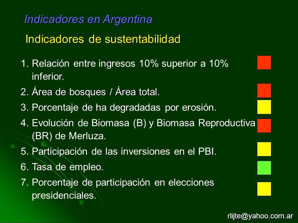 1.Relación entre ingresos 10% superior a 10% inferior. 2.Área de bosques / Área total. 3.Porcentaje de ha degradadas por erosión. 4.Evolución de Bioma