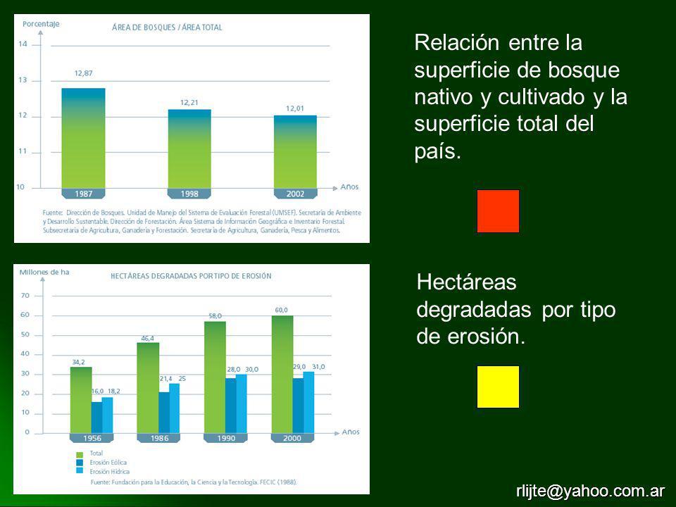 Relación entre la superficie de bosque nativo y cultivado y la superficie total del país. Hectáreas degradadas por tipo de erosión. rlijte@yahoo.com.a