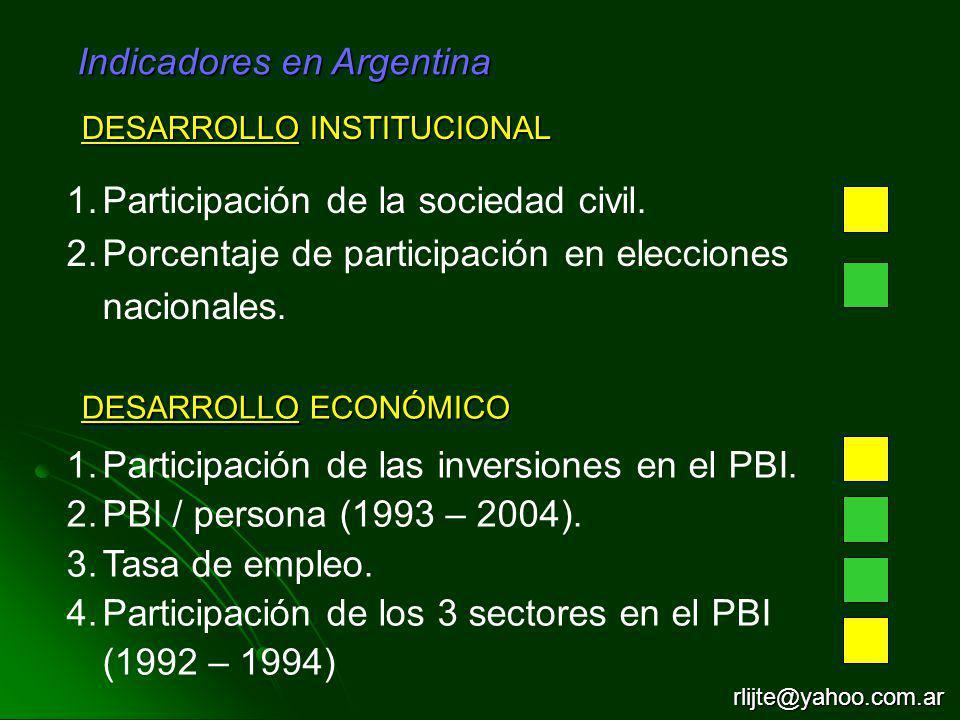 Indicadores en Argentina DESARROLLO INSTITUCIONAL 1.Participación de la sociedad civil. 2.Porcentaje de participación en elecciones nacionales. DESARR