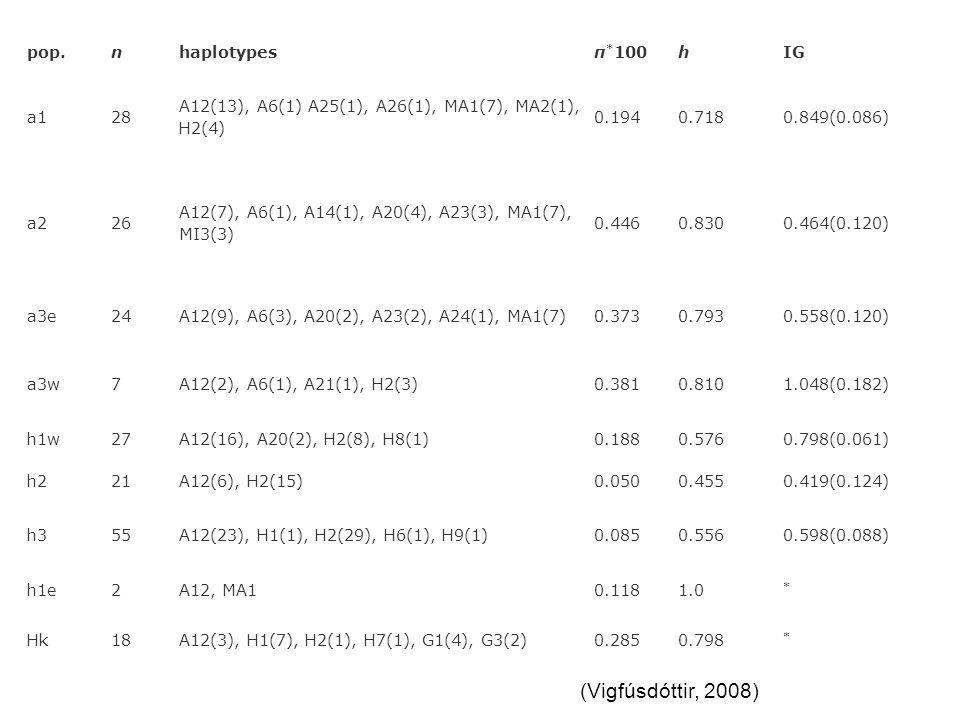 pop.nhaplotypesπ * 100hIG a128 A12(13), A6(1) A25(1), A26(1), MA1(7), MA2(1), H2(4) 0.1940.7180.849(0.086) a226 A12(7), A6(1), A14(1), A20(4), A23(3),