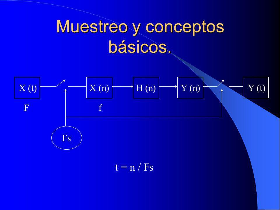 Muestreo y conceptos básicos. X (t)X (n)H (n)Y (n)Y (t) Fs t = n / Fs Ff