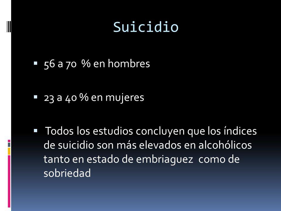 Suicidio 56 a 70 % en hombres 23 a 40 % en mujeres Todos los estudios concluyen que los índices de suicidio son más elevados en alcohólicos tanto en estado de embriaguez como de sobriedad