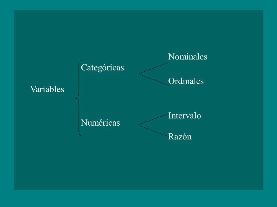 Categóricas Numéricas Nominales Ordinales Intervalo Razón Variables