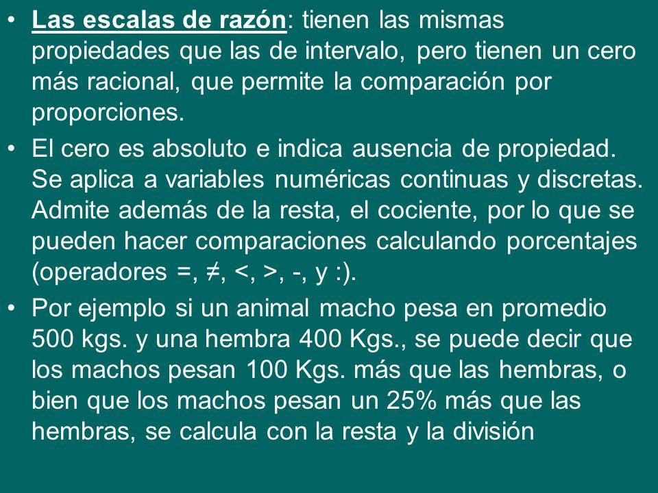 Las escalas de razón: tienen las mismas propiedades que las de intervalo, pero tienen un cero más racional, que permite la comparación por proporciones.