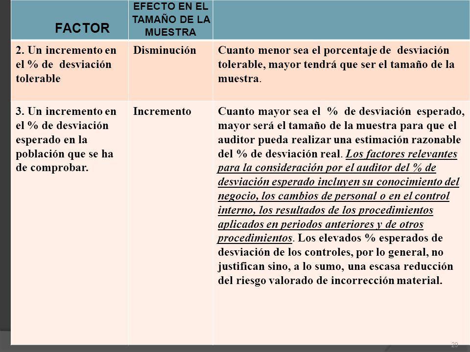 FACTOR EFECTO EN EL TAMAÑO DE LA MUESTRA 2. Un incremento en el % de desviación tolerable DisminuciónCuanto menor sea el porcentaje de desviación tole