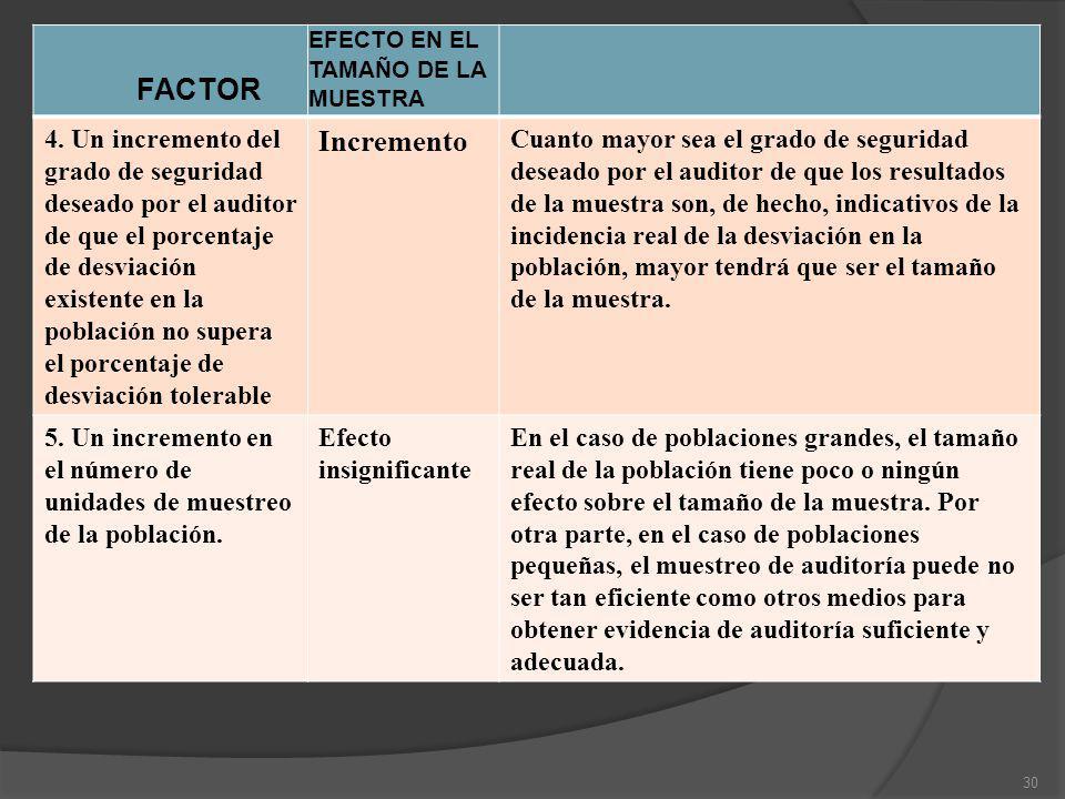 FACTOR EFECTO EN EL TAMAÑO DE LA MUESTRA 4. Un incremento del grado de seguridad deseado por el auditor de que el porcentaje de desviación existente e