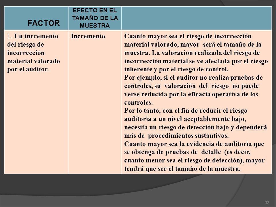 FACTOR EFECTO EN EL TAMAÑO DE LA MUESTRA 1. Un incremento del riesgo de incorrección material valorado por el auditor. IncrementoCuanto mayor sea el r