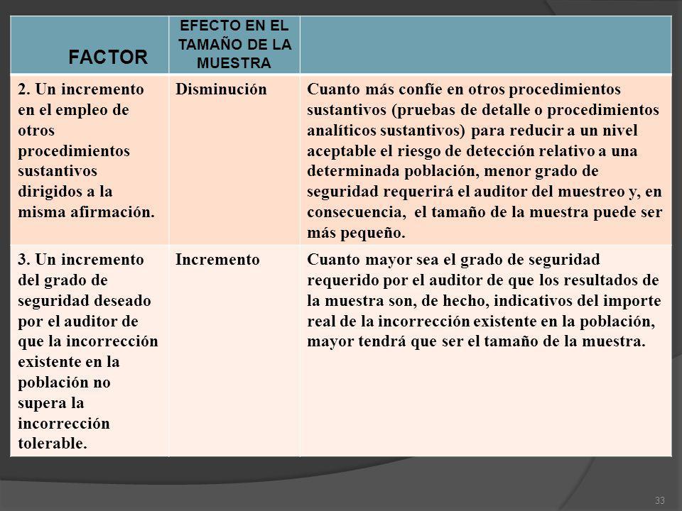 FACTOR EFECTO EN EL TAMAÑO DE LA MUESTRA 2. Un incremento en el empleo de otros procedimientos sustantivos dirigidos a la misma afirmación. Disminució