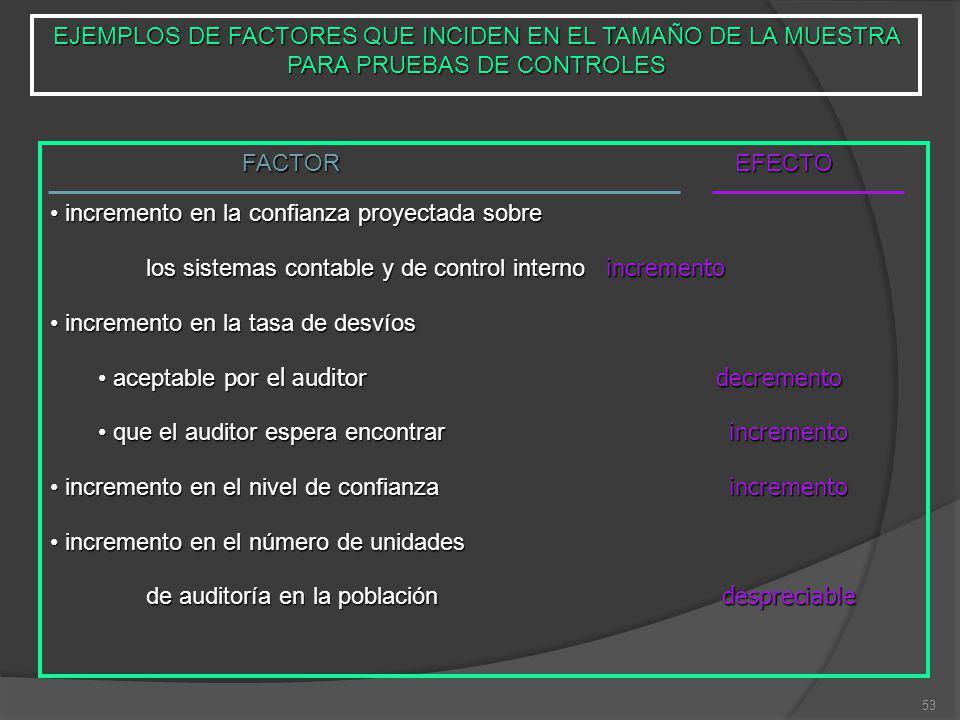 53 EJEMPLOS DE FACTORES QUE INCIDEN EN EL TAMAÑO DE LA MUESTRA PARA PRUEBAS DE CONTROLES FACTOR EFECTO incremento en la confianza proyectada sobre inc