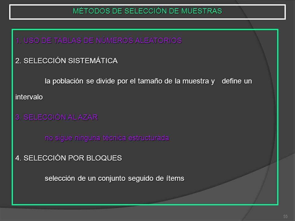 55 MÉTODOS DE SELECCIÓN DE MUESTRAS 1.USO DE TABLAS DE NÚMEROS ALEATORIOS 2.