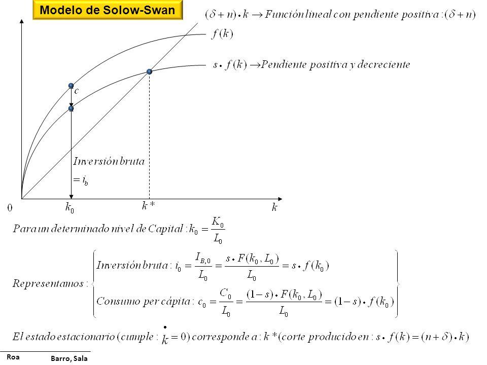 Roa Barro, Sala Modelo de Solow-Swan