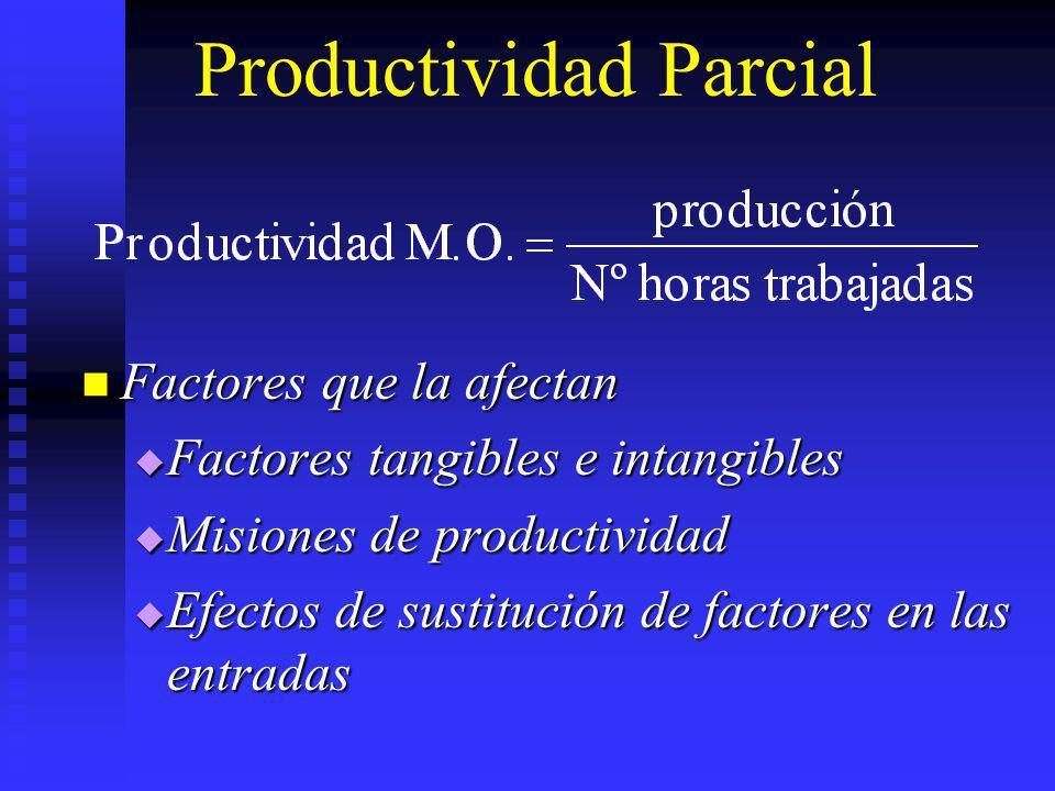 Productividad Parcial Factores que la afectan Factores que la afectan Factores tangibles e intangibles Factores tangibles e intangibles Misiones de pr