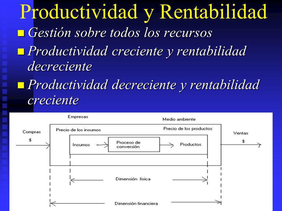 Productividad y Rentabilidad Gestión sobre todos los recursos Gestión sobre todos los recursos Productividad creciente y rentabilidad decreciente Prod