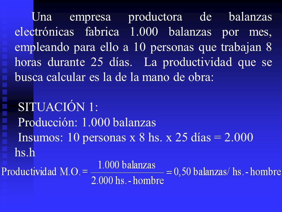 Una empresa productora de balanzas electrónicas fabrica 1.000 balanzas por mes, empleando para ello a 10 personas que trabajan 8 horas durante 25 días