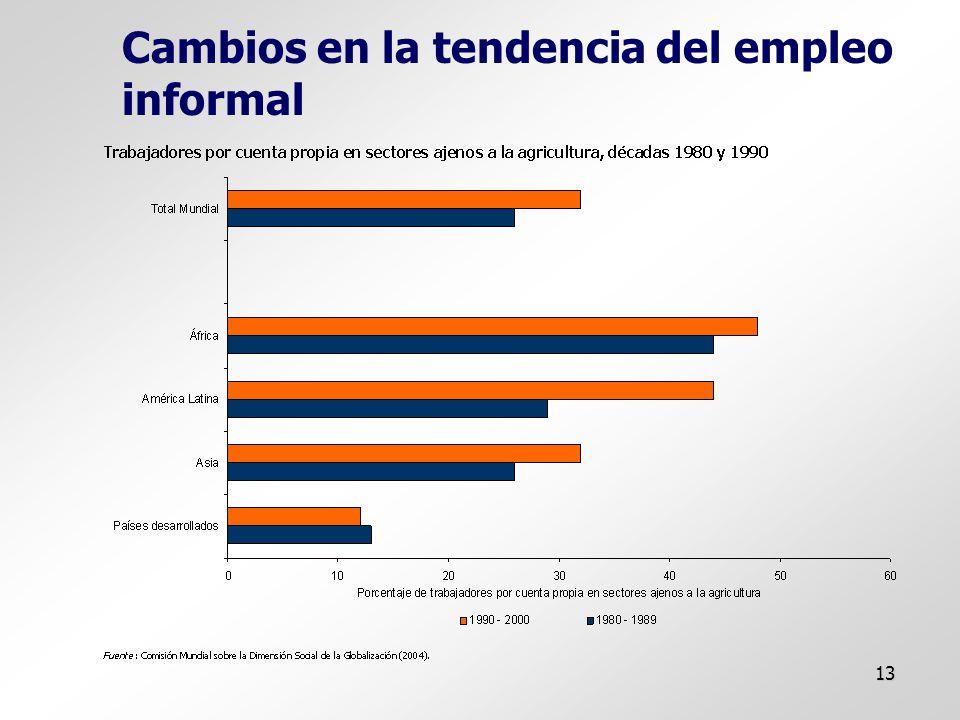 13 Cambios en la tendencia del empleo informal