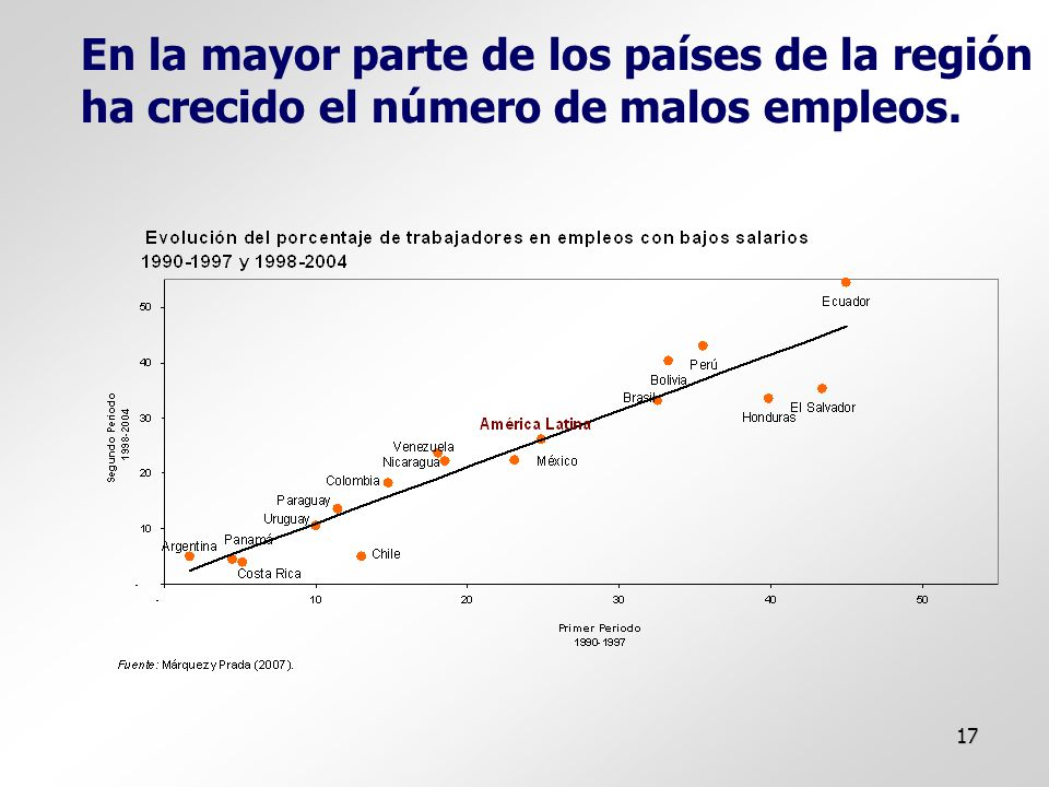 17 En la mayor parte de los países de la región ha crecido el número de malos empleos.