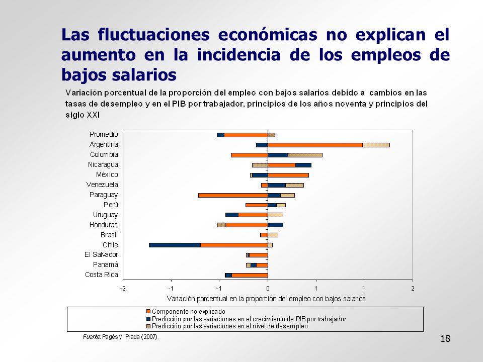 18 Las fluctuaciones económicas no explican el aumento en la incidencia de los empleos de bajos salarios