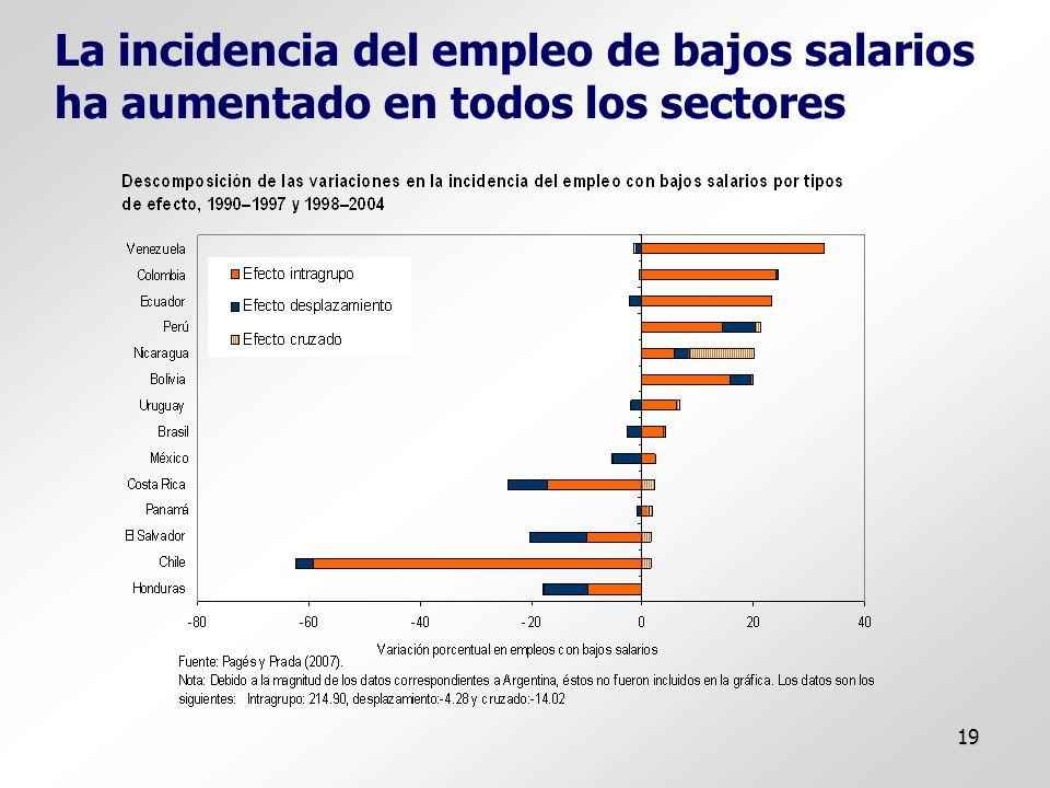 19 La incidencia del empleo de bajos salarios ha aumentado en todos los sectores