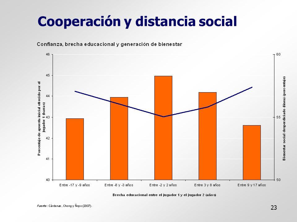 23 Cooperación y distancia social