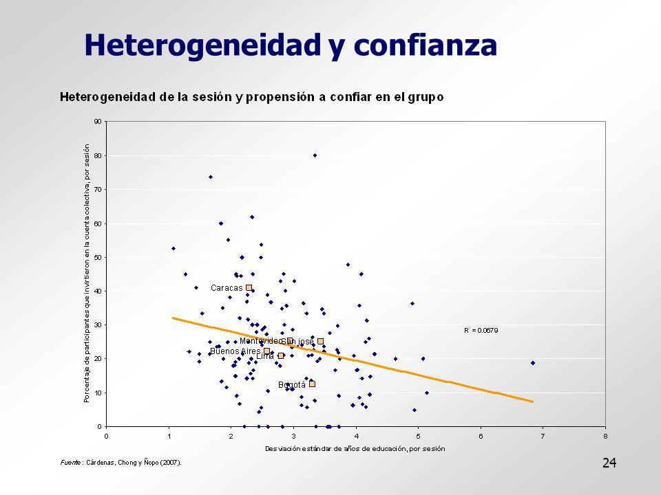 24 Heterogeneidad y confianza
