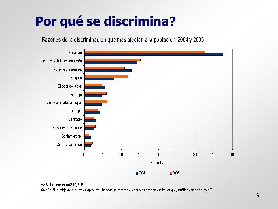 9 Por qué se discrimina?