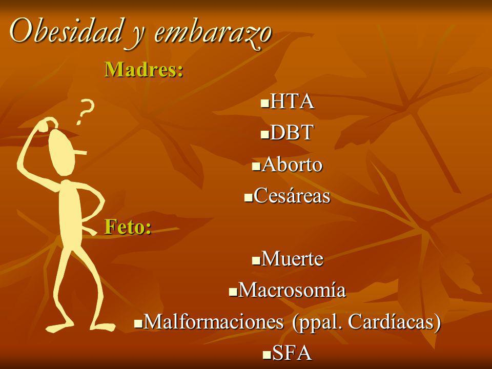 Obesidad y embarazo Madres: HTA HTA DBT DBT Aborto Aborto Cesáreas CesáreasFeto: Muerte Muerte Macrosomía Macrosomía Malformaciones (ppal.