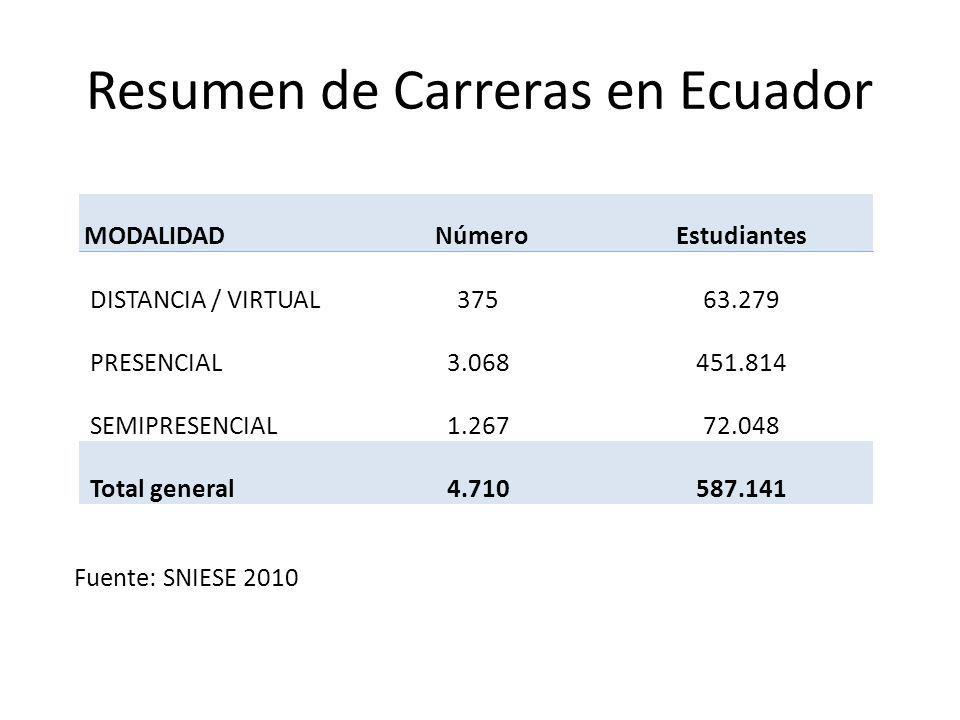 Resumen de Carreras en Ecuador Fuente: SNIESE 2010 MODALIDAD NúmeroEstudiantes DISTANCIA / VIRTUAL 37563.279 PRESENCIAL 3.068451.814 SEMIPRESENCIAL 1.26772.048 Total general 4.710587.141