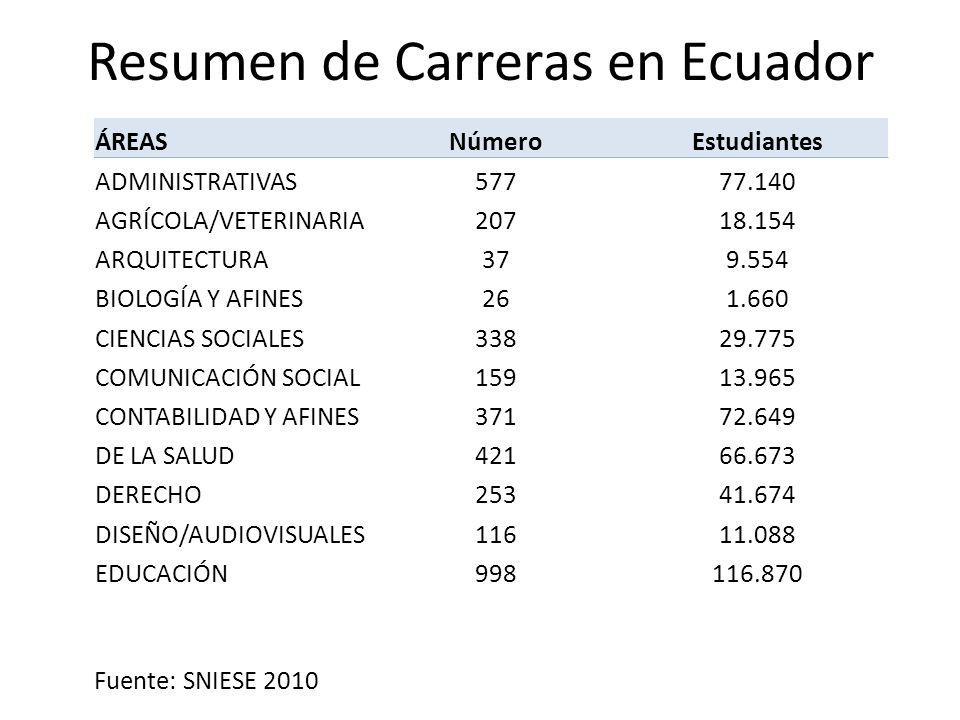 Resumen de Carreras en Ecuador Fuente: SNIESE 2010 ÁREASNúmeroEstudiantes ADMINISTRATIVAS 57777.140 AGRÍCOLA/VETERINARIA 20718.154 ARQUITECTURA 379.554 BIOLOGÍA Y AFINES 261.660 CIENCIAS SOCIALES 33829.775 COMUNICACIÓN SOCIAL 15913.965 CONTABILIDAD Y AFINES 37172.649 DE LA SALUD 42166.673 DERECHO 25341.674 DISEÑO/AUDIOVISUALES 11611.088 EDUCACIÓN 998116.870