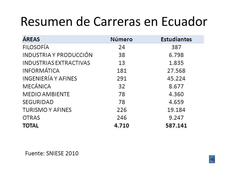 Resumen de Carreras en Ecuador Fuente: SNIESE 2010 ÁREASNúmeroEstudiantes FILOSOFÍA 24387 INDUSTRIA Y PRODUCCIÓN 386.798 INDUSTRIAS EXTRACTIVAS 131.835 INFORMÁTICA 18127.568 INGENIERÍA Y AFINES 29145.224 MECÁNICA 328.677 MEDIO AMBIENTE 784.360 SEGURIDAD 784.659 TURISMO Y AFINES 22619.184 OTRAS 2469.247 TOTAL 4.710587.141