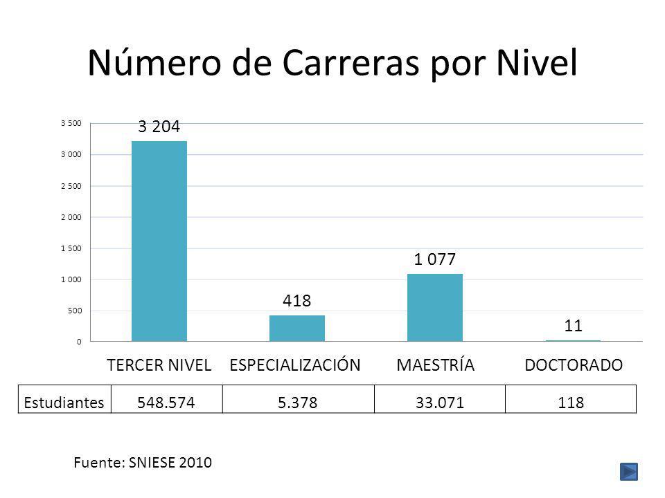 Número de Carreras por Nivel Estudiantes548.5745.37833.071118 Fuente: SNIESE 2010