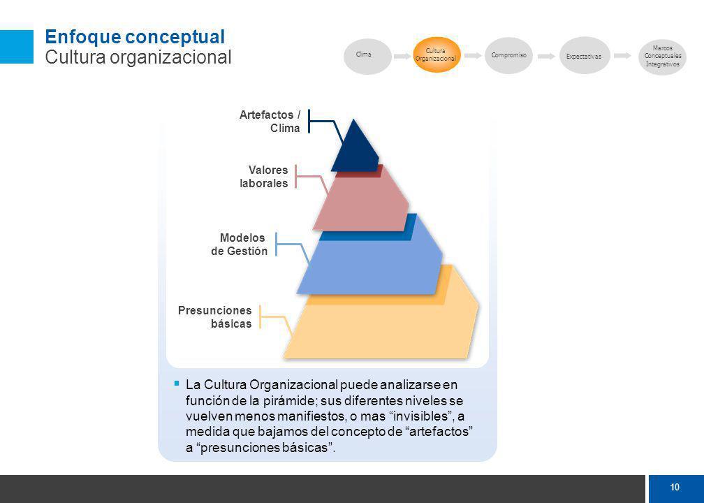 10 La Cultura Organizacional puede analizarse en función de la pirámide; sus diferentes niveles se vuelven menos manifiestos, o mas invisibles, a medida que bajamos del concepto de artefactos a presunciones básicas.