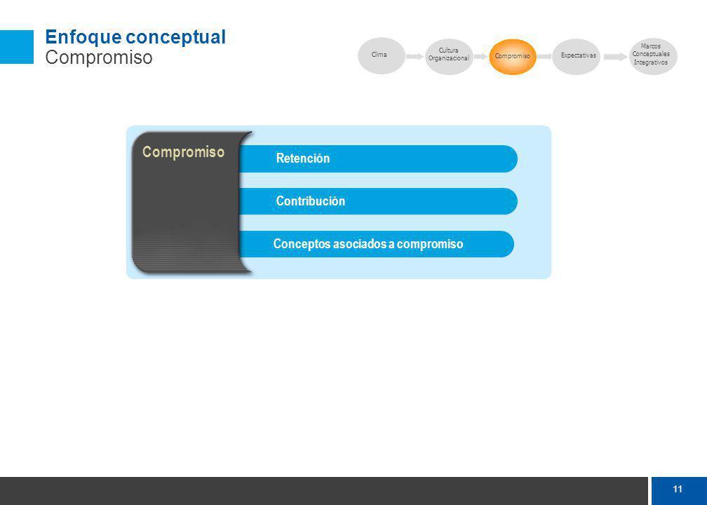 11 Enfoque conceptual Compromiso Conceptos asociados a compromisoContribuciónRetención Compromiso Clima Compromiso Expectativas Marcos Conceptuales Integrativos Cultura Organizacional