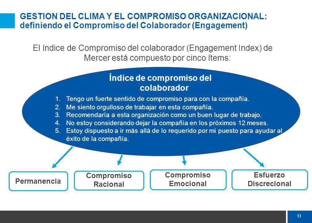 13 GESTION DEL CLIMA Y EL COMPROMISO ORGANIZACIONAL: definiendo el Compromiso del Colaborador (Engagement) El índice de Compromiso del colaborador (Engagement Index) de Mercer está compuesto por cinco ítems: Índice de compromiso del colaborador 1.Tengo un fuerte sentido de compromiso para con la compañía.