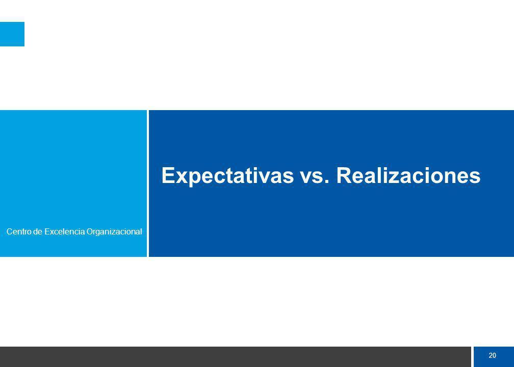 20 Expectativas vs. Realizaciones Centro de Excelencia Organizacional