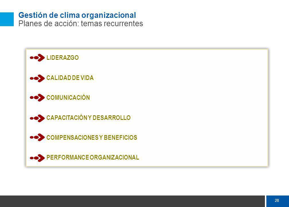 28 Gestión de clima organizacional Planes de acción: temas recurrentes LIDERAZGO CALIDAD DE VIDA COMUNICACIÓN CAPACITACIÓN Y DESARROLLO COMPENSACIONES Y BENEFICIOS PERFORMANCE ORGANIZACIONAL