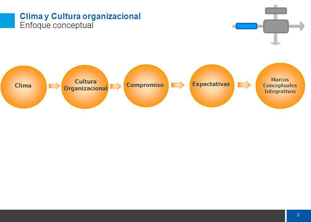 2 Clima Cultura Organizacional Compromiso Marcos Conceptuales Integrativos Expectativas Clima y Cultura organizacional Enfoque conceptual