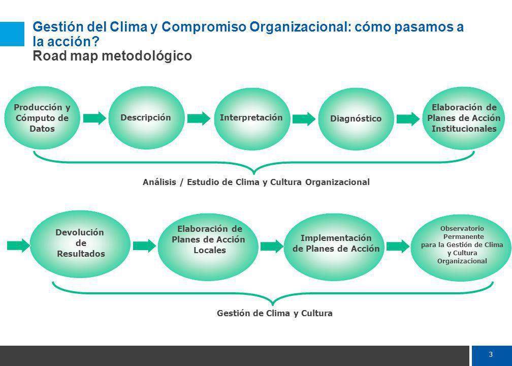 3 Producción y Cómputo de Datos Descripción Interpretación Diagnóstico Elaboración de Planes de Acción Institucionales Análisis / Estudio de Clima y Cultura Organizacional Devolución de Resultados Elaboración de Planes de Acción Locales Implementación de Planes de Acción Observatorio Permanente para la Gestión de Clima y Cultura Organizacional Gestión de Clima y Cultura Gestión del Clima y Compromiso Organizacional: cómo pasamos a la acción.