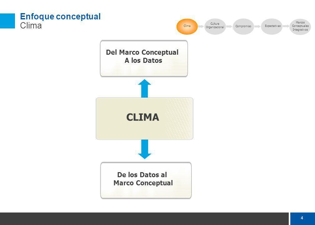 4 Clima Cultura Organizacional Compromiso Del Marco Conceptual A los Datos De los Datos al Marco Conceptual CLIMA Marcos Conceptuales Integrativos Enfoque conceptual Clima Expectativas