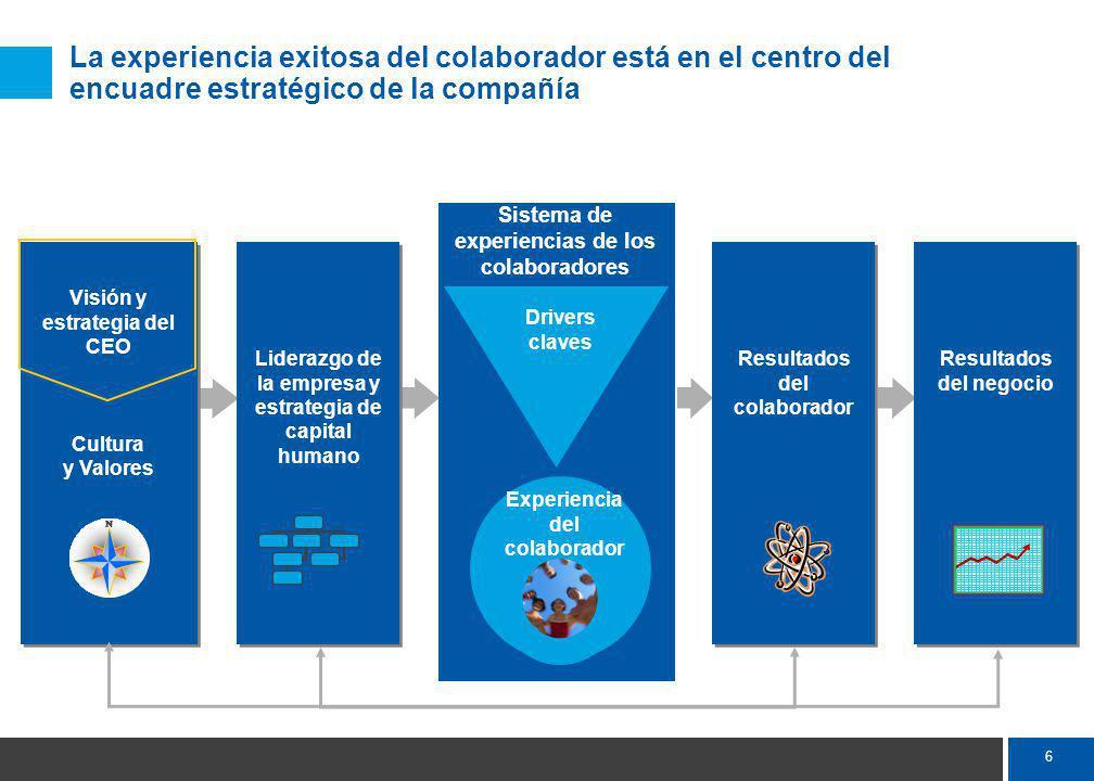 6 La experiencia exitosa del colaborador está en el centro del encuadre estratégico de la compañía Visión y estrategia del CEO Cultura y Valores Visión y estrategia del CEO Cultura y Valores Liderazgo de la empresa y estrategia de capital humano Resultados del colaborador Resultados del negocio Sistema de experiencias de los colaboradores Drivers claves Experiencia del colaborador