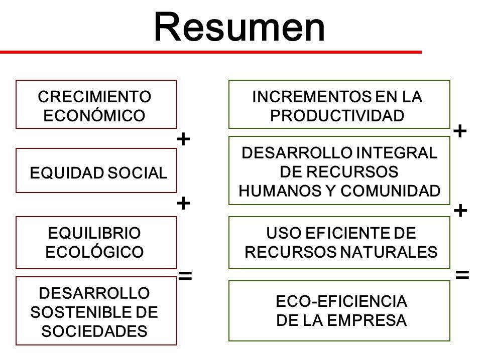 Resumen CRECIMIENTO ECONÓMICO EQUIDAD SOCIAL EQUILIBRIO ECOLÓGICO DESARROLLO SOSTENIBLE DE SOCIEDADES + + = INCREMENTOS EN LA PRODUCTIVIDAD DESARROLLO