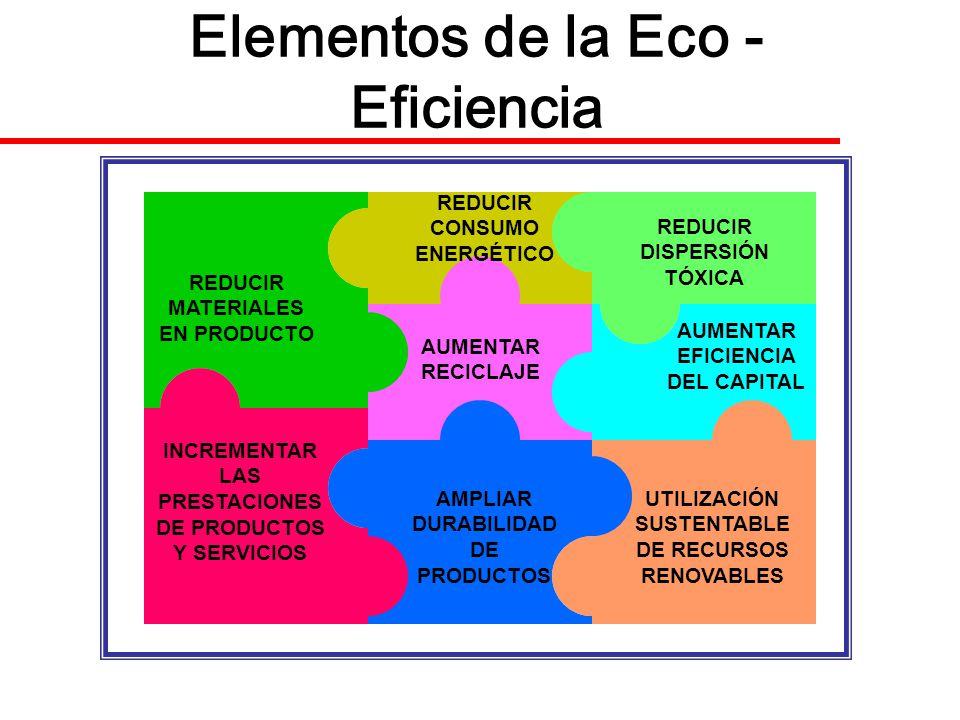 Elementos de la Eco - Eficiencia REDUCIR MATERIALES EN PRODUCTO INCREMENTAR LAS PRESTACIONES DE PRODUCTOS Y SERVICIOS AMPLIAR DURABILIDAD DE PRODUCTOS